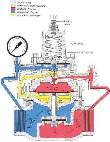 二级调压器示意图